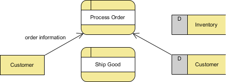 data flow created between customer and process order
