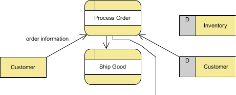 data flow created