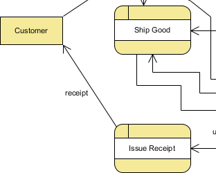 data flow created - Data Flow Diagram Elements