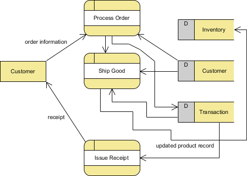what is data flow diagram dfd how to draw dfd rh visual paradigm com Release Management Process Flow Diagram database process flow diagram example