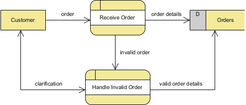 How to draw dfd with multiple context levels handle invalid order created ccuart Gallery