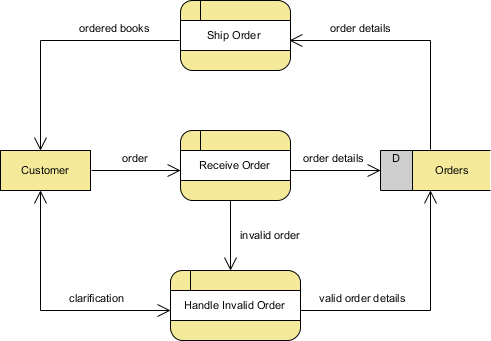 How to draw dfd with multiple context levels ship order created ccuart Gallery