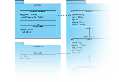 Support all UML diagrams