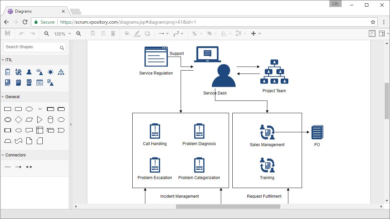 Web ITIL Diagram tool