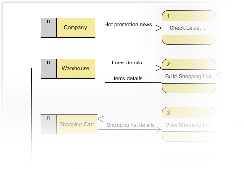 Drawing Data Flow Diagram (DFD)
