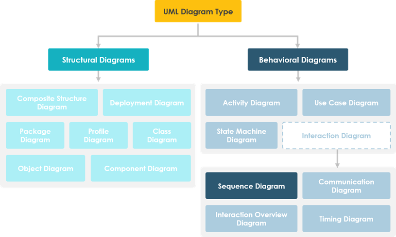 Sequence Diagram in UML Diagram hierarchy