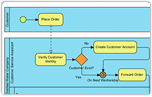 Process mapping made easy