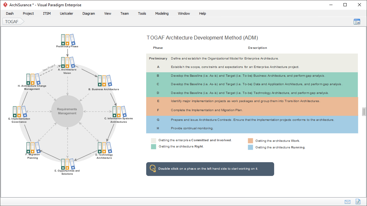 TOGAF ADM Process Guide-through