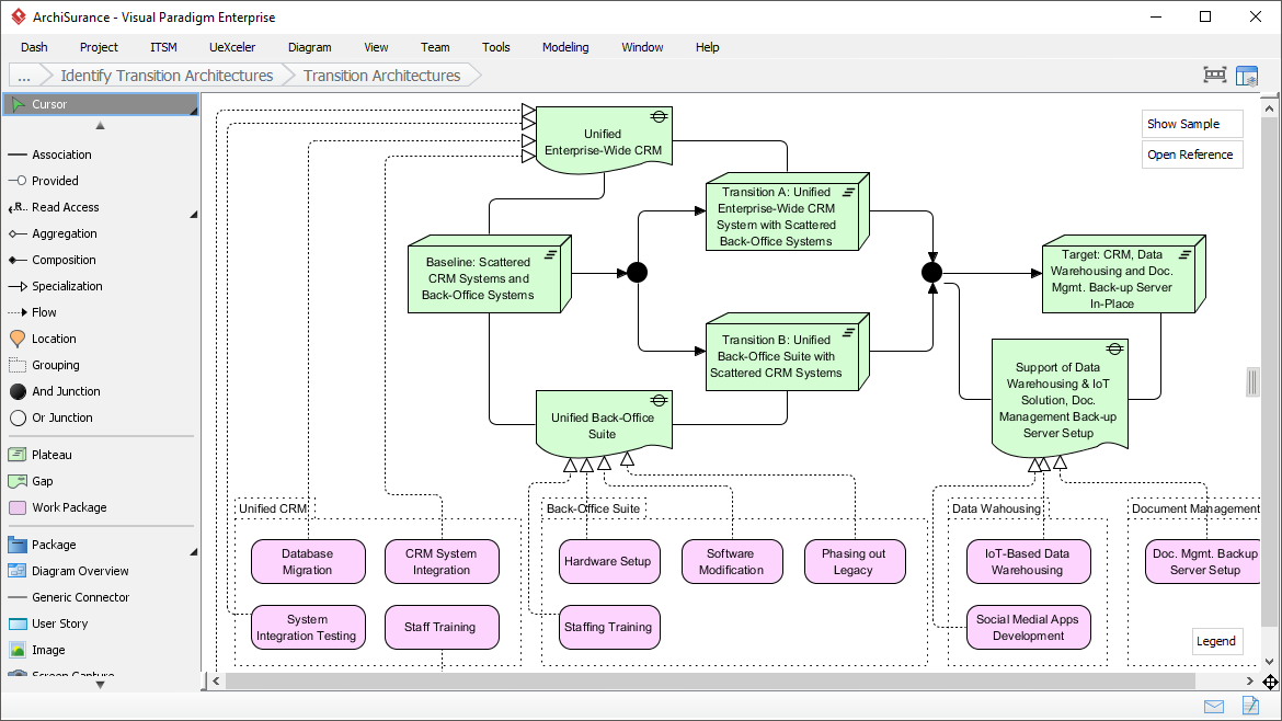 Visualizing Architecture Roadmap with ArchiMate 3