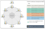 TOGAF Architecture Development Method (ADM) Guide-Through Process