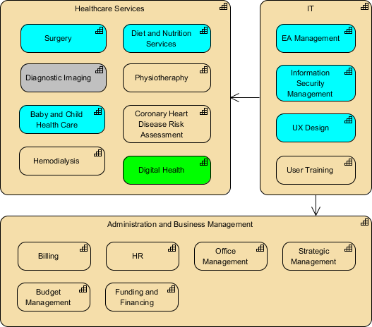 ArchiMate Capability Map