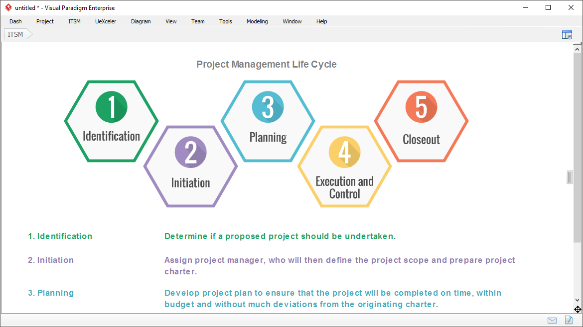 The Project Management Lifecycle
