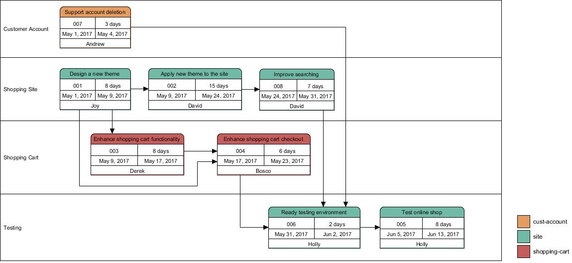 Enhanced PERT Chart