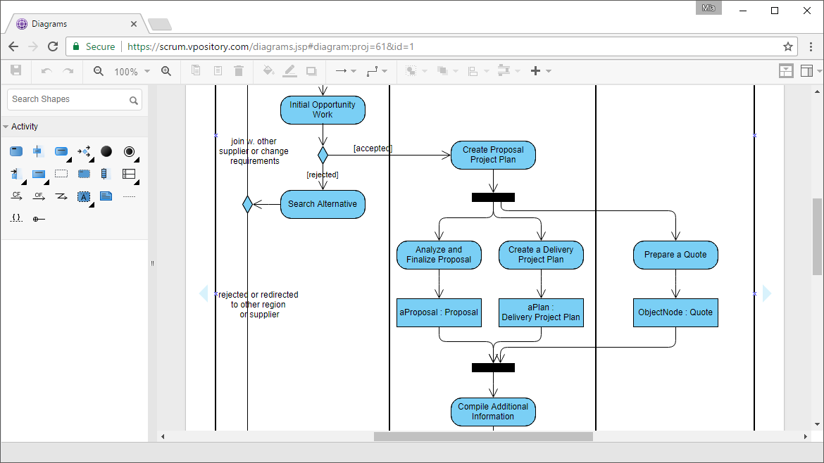 Online Uml Diagram Tools - SmartDraw Diagrams