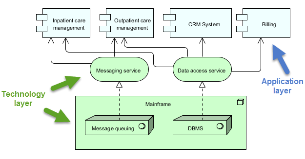 Enterprise architecture: the archimate language and tools.