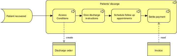 complete archimate diagram