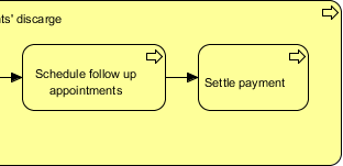 business process created