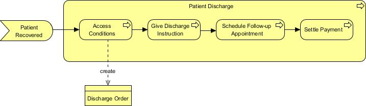 Updated ArchiMate Diagram