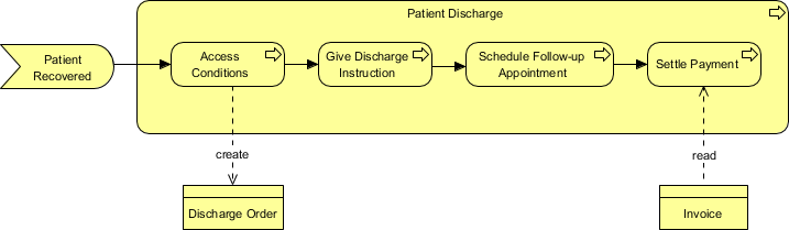 ArchiMate diagram example