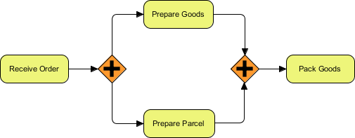 BPMN parallel gateway example