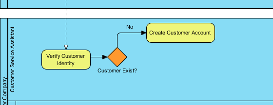 Introduction to bpmn part iii flow and connecting objects task created ccuart Images