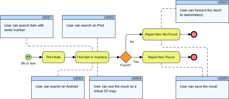 How To Map Bpmn With User Stories