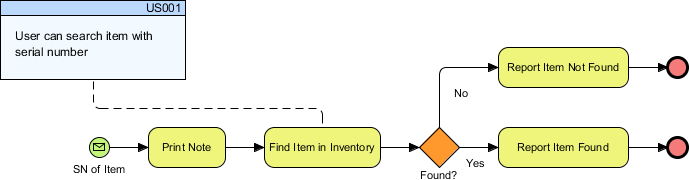 Updated business process diagram