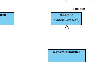 create concrete handler