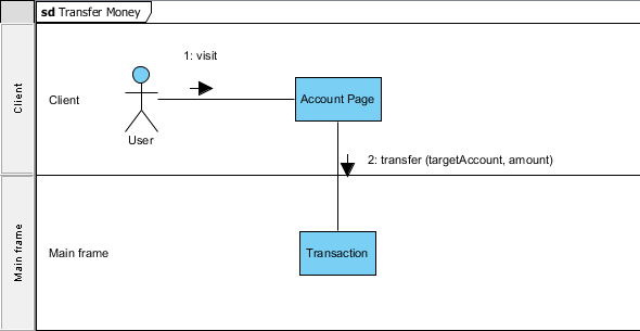 "Create ""Transaction"" Lifeline"