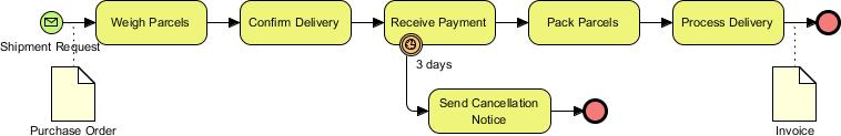 Sample business process diagram