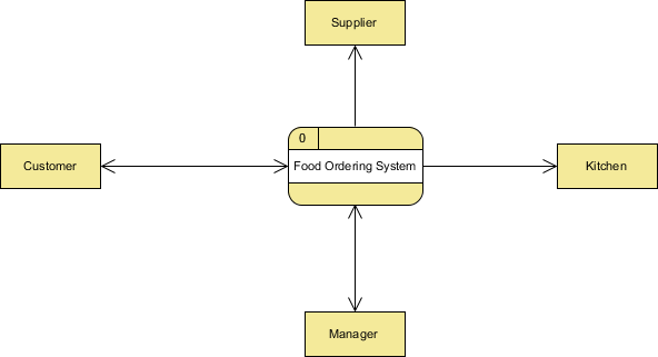 context level diagram for inventory management system