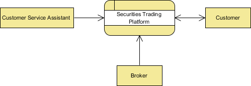 Dfd for share trading system