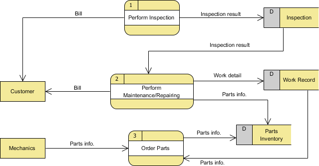 Data flow diagram with examples vehicle maintenance depot level one dfd ccuart Gallery