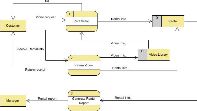 data flow diagram with examples video rental system example rh visual paradigm com
