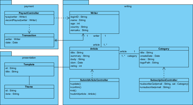 path highlighted in activity diagram