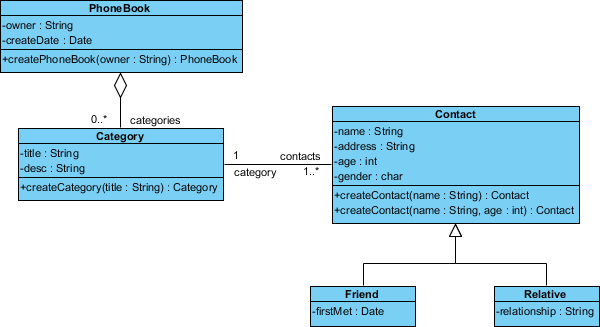 How to keep java and class diagram in sync with round trip engineering completed uml class diagram ccuart Gallery