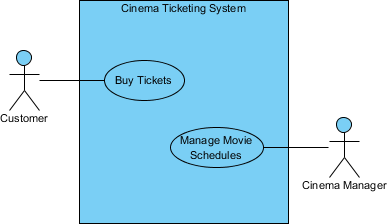 Sample use case diagram