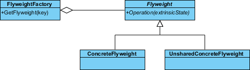 create flyweight subclasses