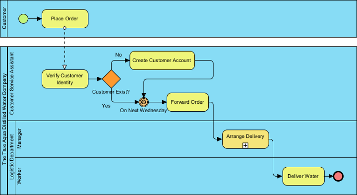 How to Find Use Cases from Business Process (BPMN)?