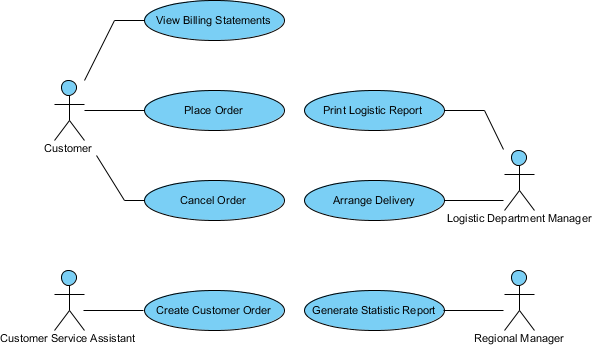 How to find use cases from business process bpmn 06 use case diagram sample ccuart Images