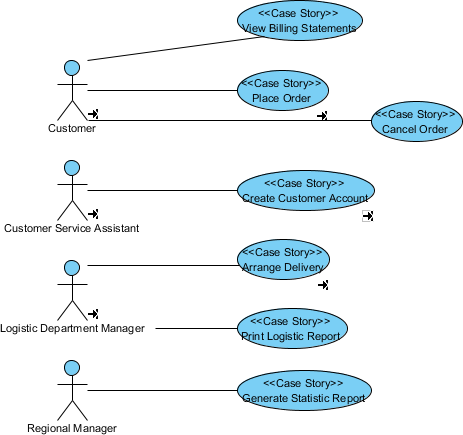 How to find use cases from business process bpmn use case diagram updated ccuart Choice Image