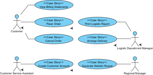 How to find use cases from business process bpmn complete use case diagram ccuart Choice Image