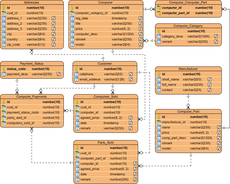 Generate hibernate mapping for oracle database entity relationship diagram example ccuart Images