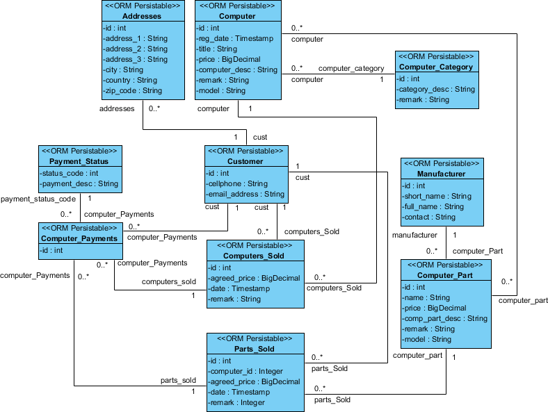 Generate hibernate mapping for oracle database class diagram formed from erd ccuart Images