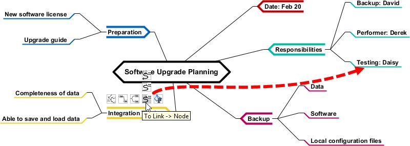 To link mind map nodes