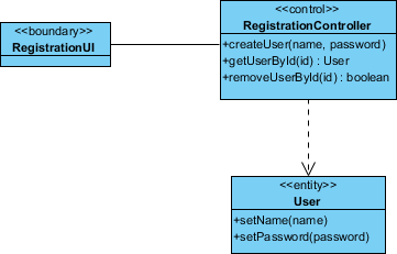 How to Draw UML Sequence Diagram?