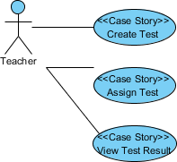 Use cases created