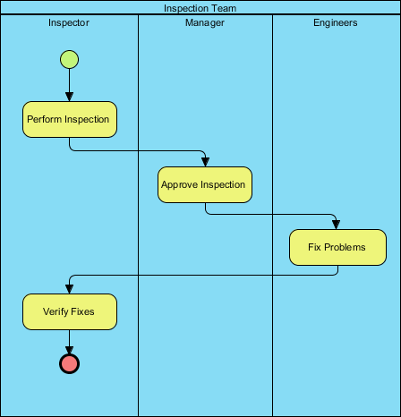 Business Process Diagram