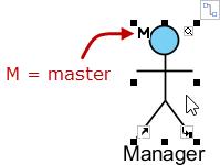 symbol found in a master model element