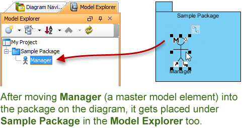 moving a master model element into a package